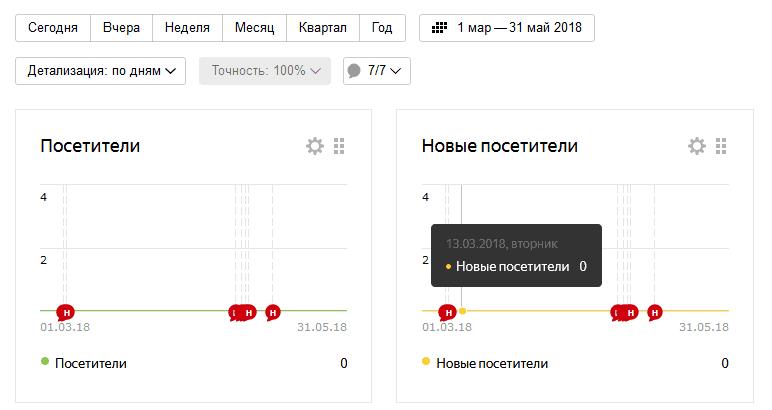 Плохая статистика посещения сайта