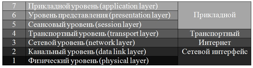 Соответствие TCP/IP - OSI