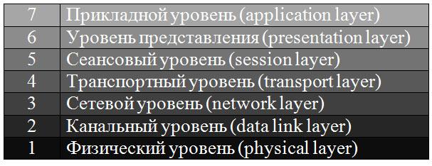 Уровни сетевой модели OSI